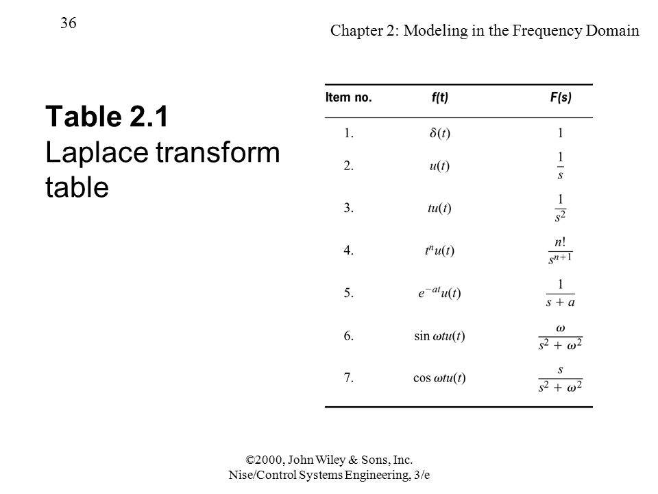 Table 2.1 Laplace transform table