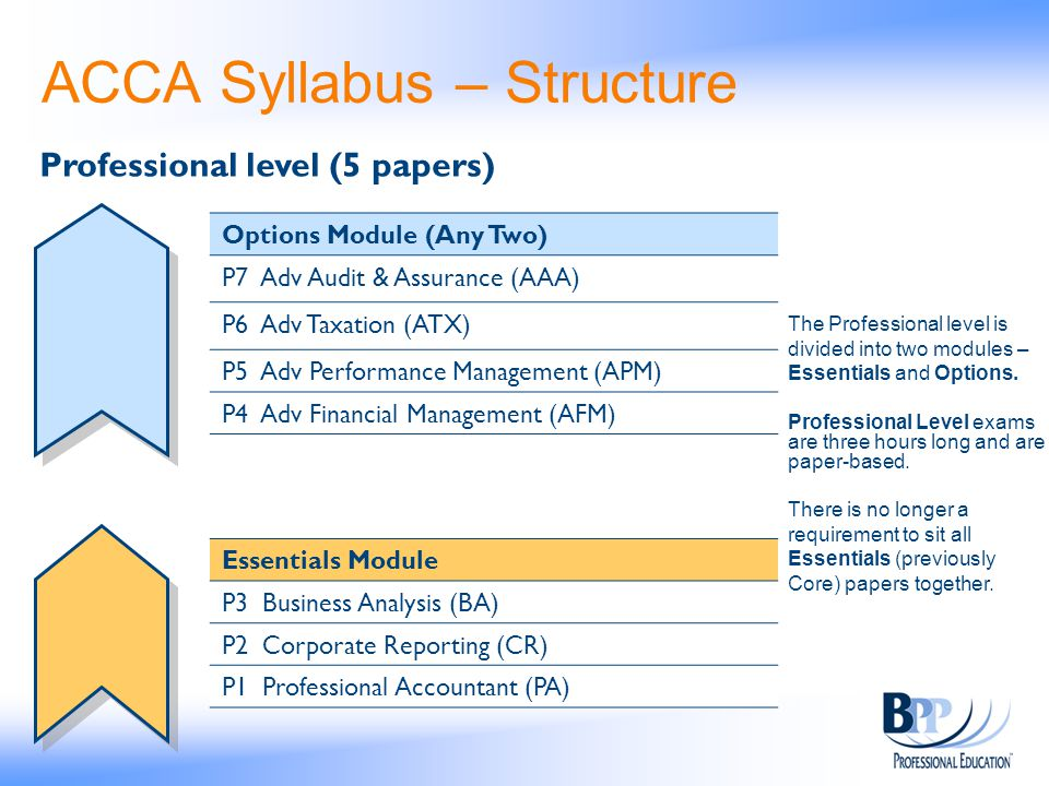 ACCA Syllabus – Structure
