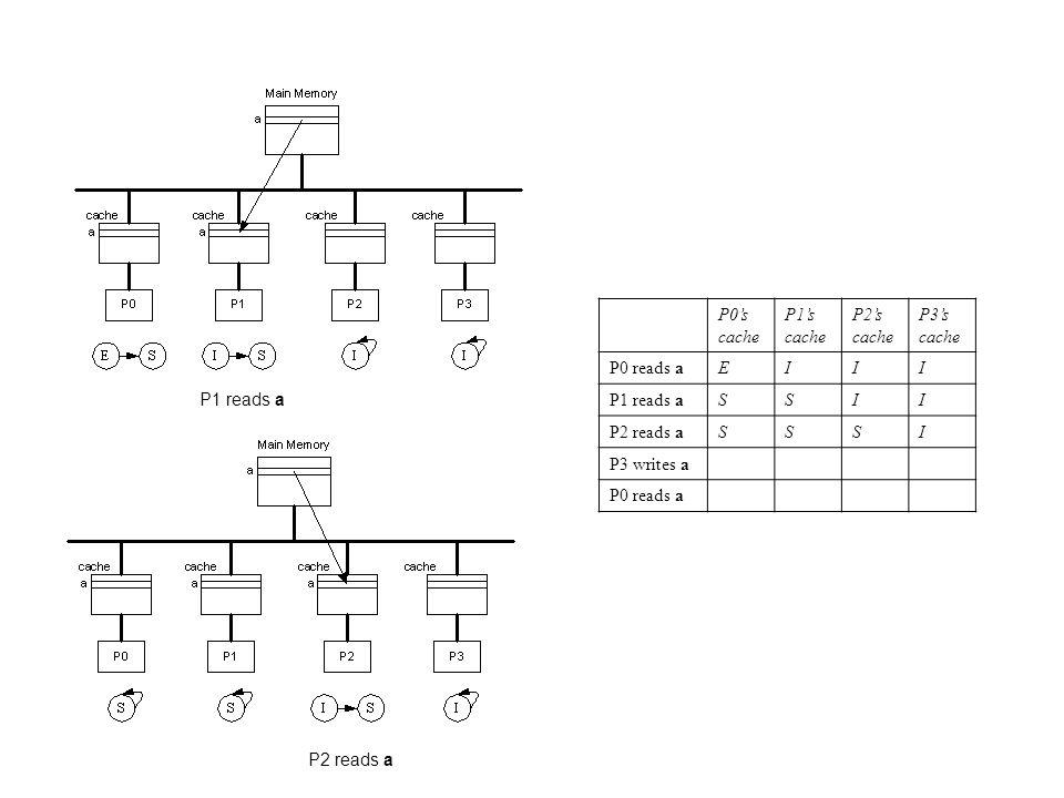 P0's cache P1's cache. P2's cache. P3's cache. P0 reads a. E. I. P1 reads a. S. P2 reads a.