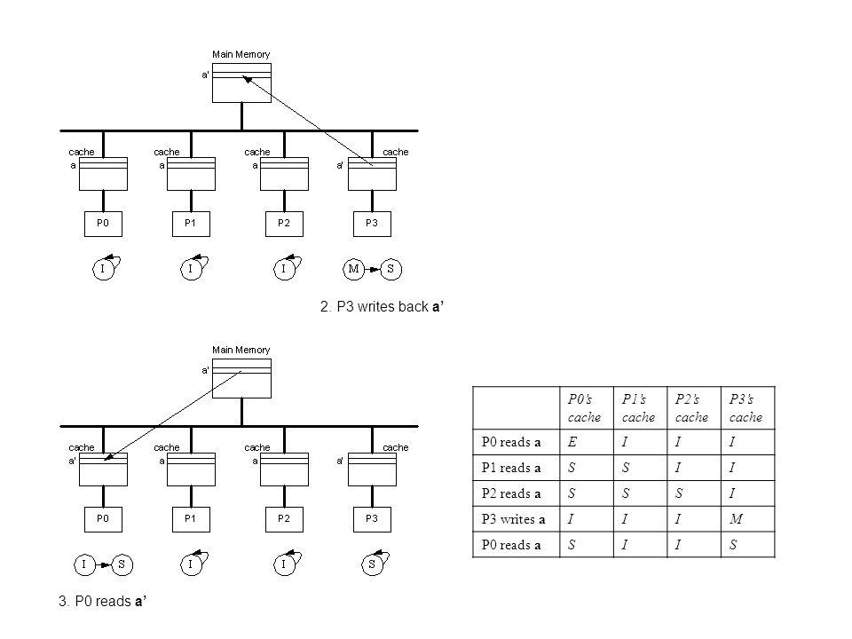 2. P3 writes back a' P0's cache. P1's cache. P2's cache. P3's cache. P0 reads a. E. I. P1 reads a.