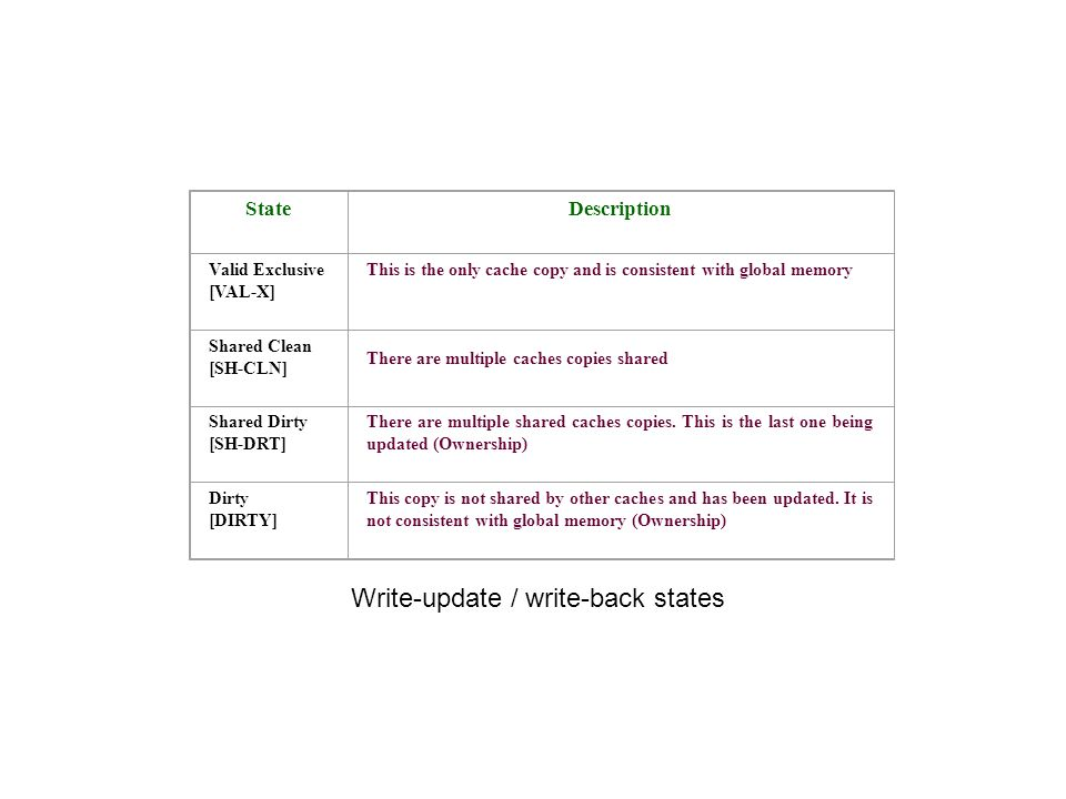 Write-update / write-back states