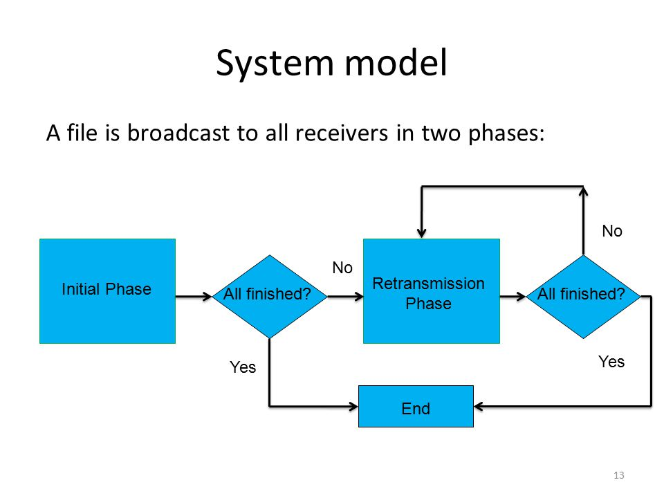 System model A file is broadcast to all receivers in two phases: No No