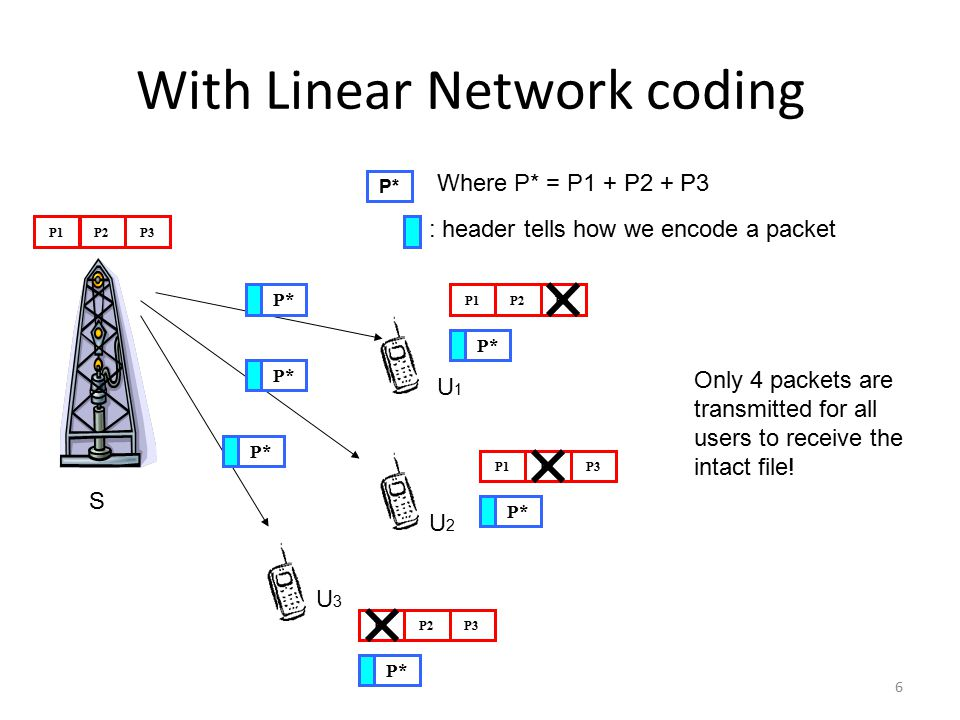 With Linear Network coding