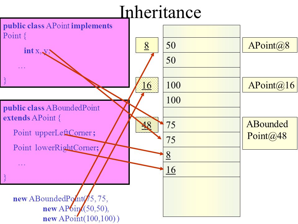 Inheritance 50 APoint@8 8 100 16 APoint@16 48 ABoundedPoint@48 75 8 16
