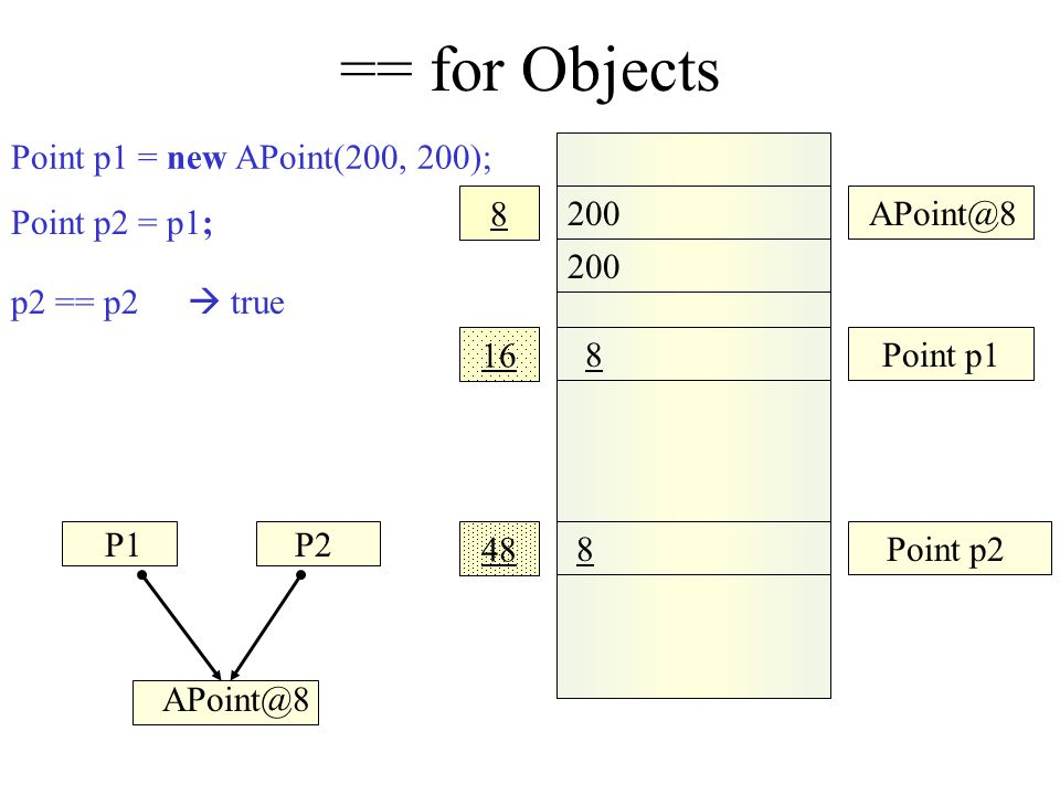 == for Objects Point p1 = new APoint(200, 200); 8 200 APoint@8