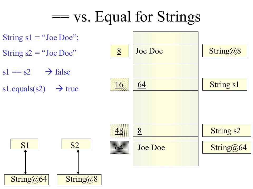 == vs. Equal for Strings String s1 = Joe Doe ; 8 Joe Doe String@8