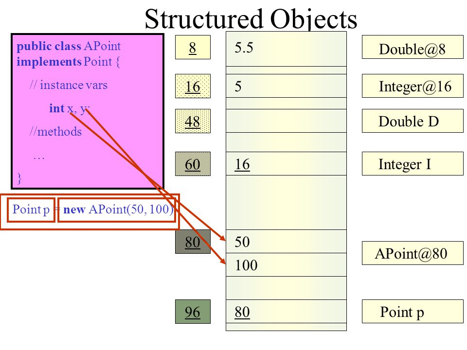 Structured Objects 5.5 Double@8 8 5 16 Integer@16 48 Double D 60