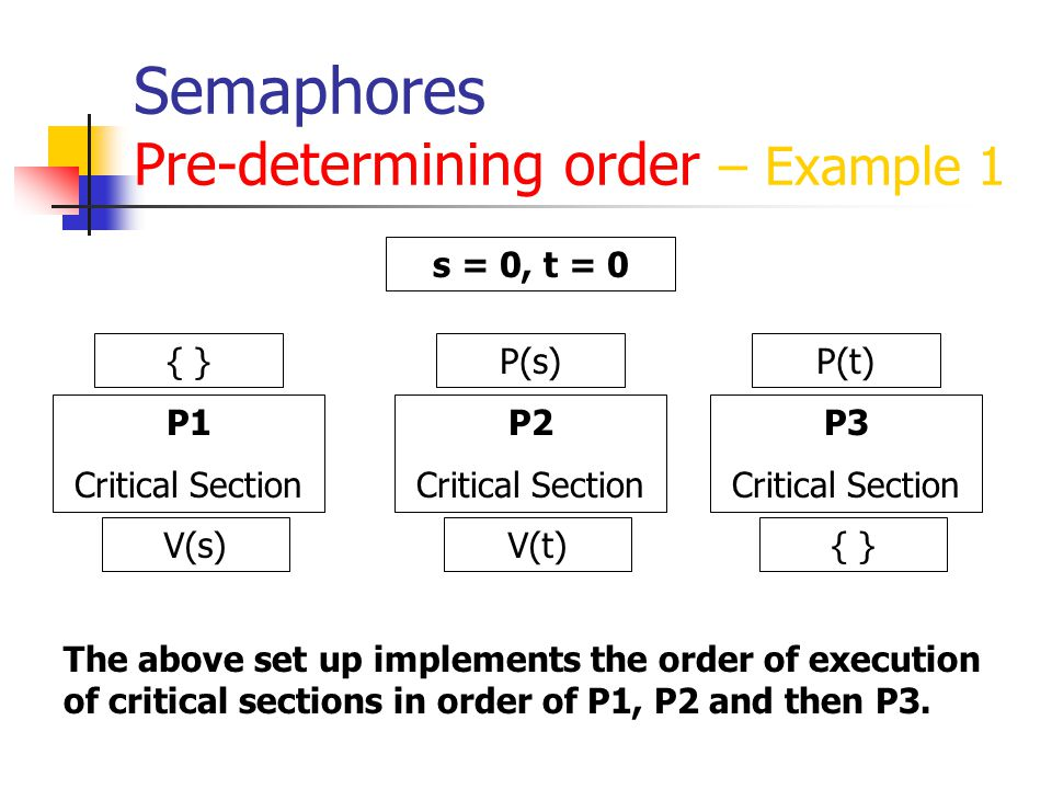 Semaphores Pre-determining order – Example 1