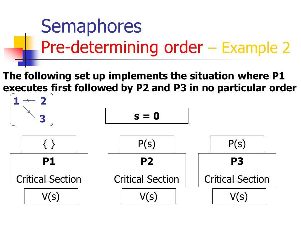 Semaphores Pre-determining order – Example 2