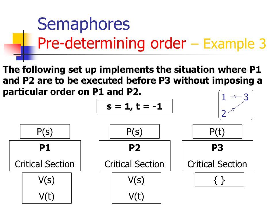 Semaphores Pre-determining order – Example 3