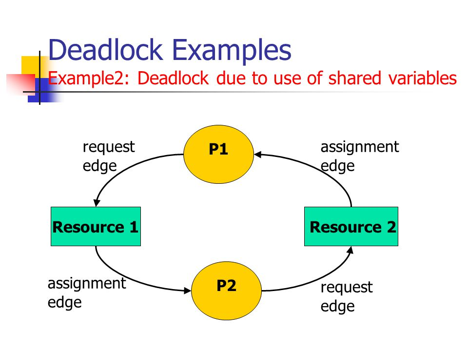 Deadlock Examples Example2: Deadlock due to use of shared variables