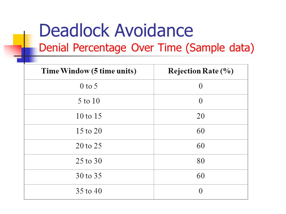 Deadlock Avoidance Denial Percentage Over Time (Sample data)