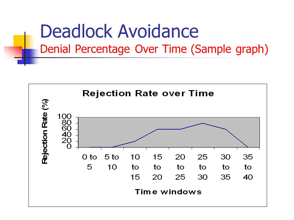 Deadlock Avoidance Denial Percentage Over Time (Sample graph)