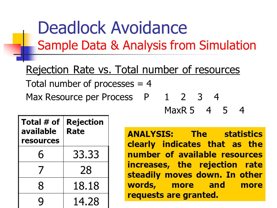 Deadlock Avoidance Sample Data & Analysis from Simulation