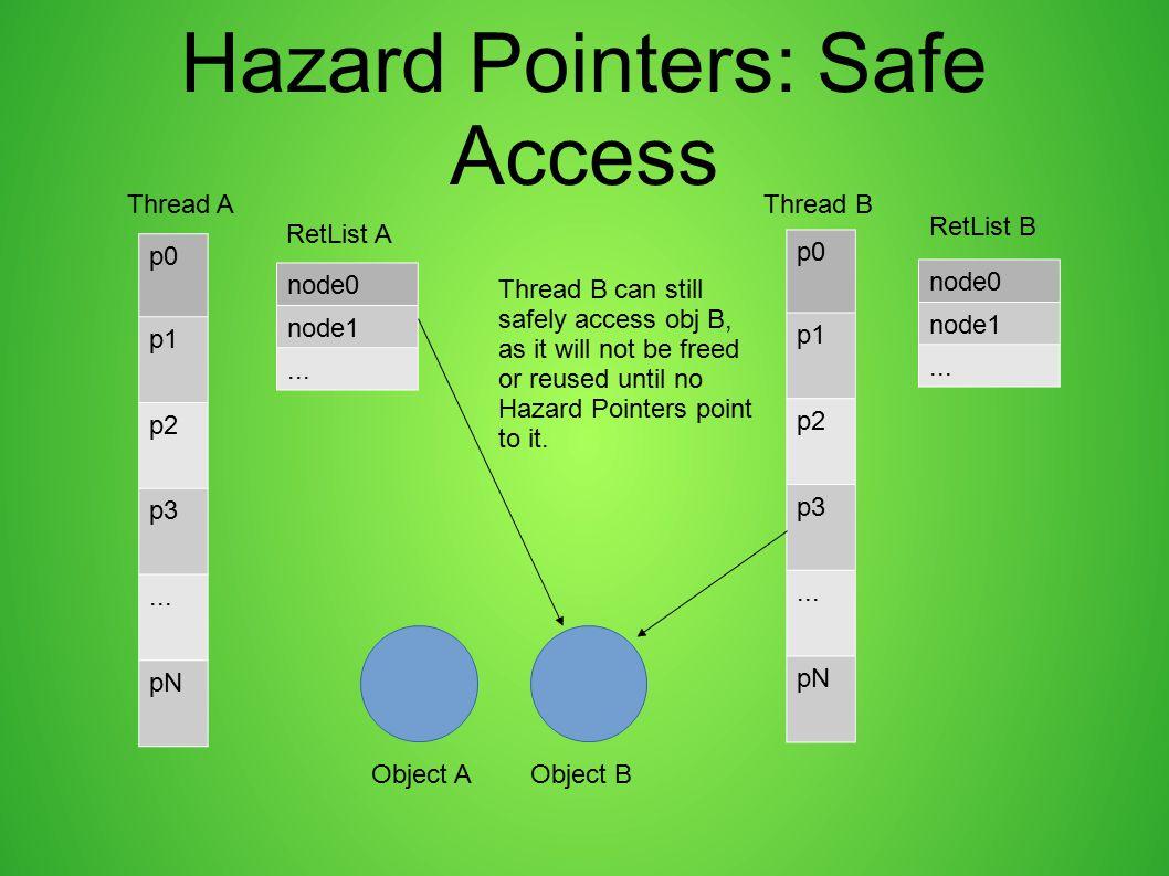Hazard Pointers: Safe Access