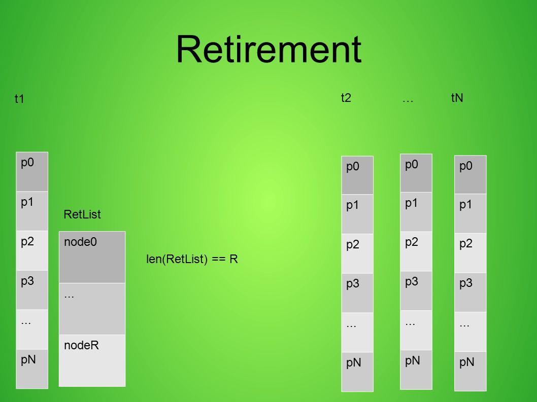 Retirement t1 t2 … tN p0 p1 p2 p3 ... pN p0 p1 p2 p3 ... pN p0 p1 p2