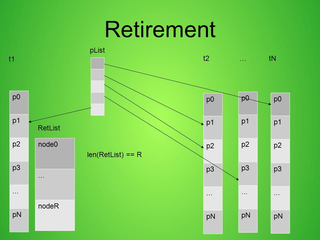 Retirement pList t1 t2 … tN p0 p1 p2 p3 ... pN p0 p1 p2 p3 ... pN p0