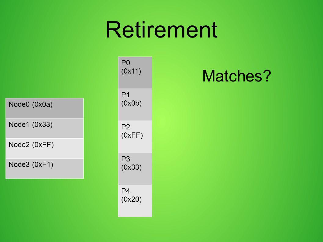 Retirement Matches P0 (0x11) P1 (0x0b) Node0 (0x0a) Node1 (0x33) P2