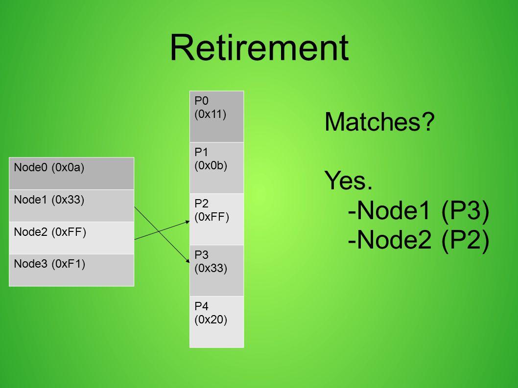 Retirement Matches Yes. -Node1 (P3) -Node2 (P2) P0 (0x11) P1 (0x0b)