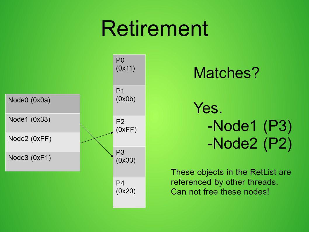 Retirement Matches Yes. -Node1 (P3) -Node2 (P2)