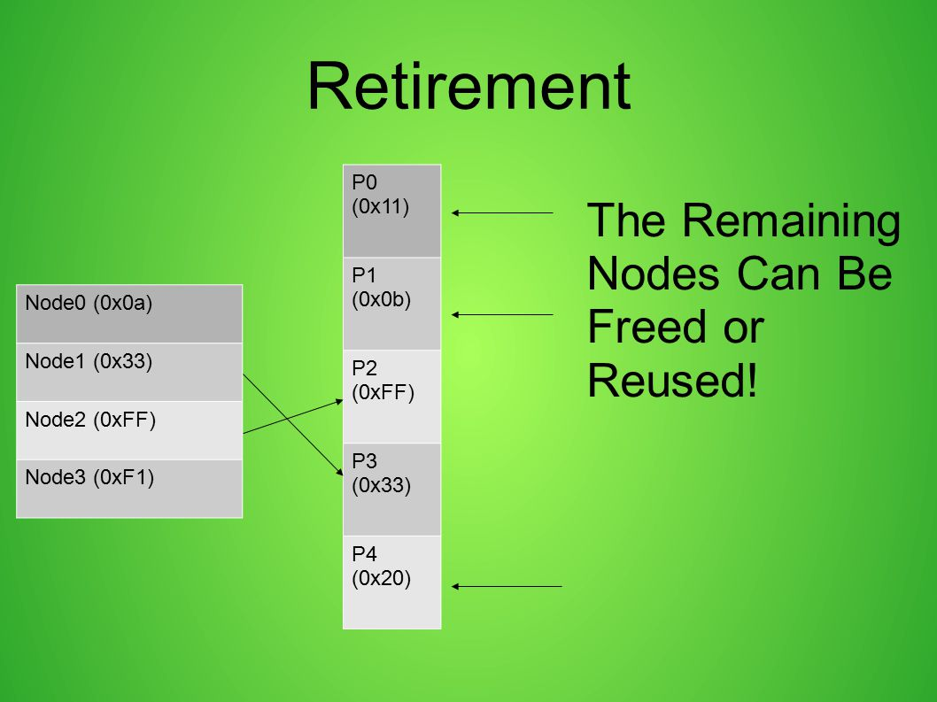 Retirement The Remaining Nodes Can Be Freed or Reused! P0 (0x11) P1