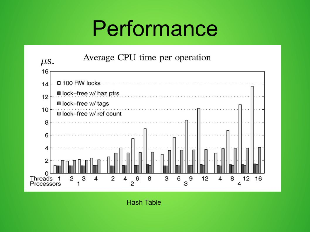 Performance Hash Table