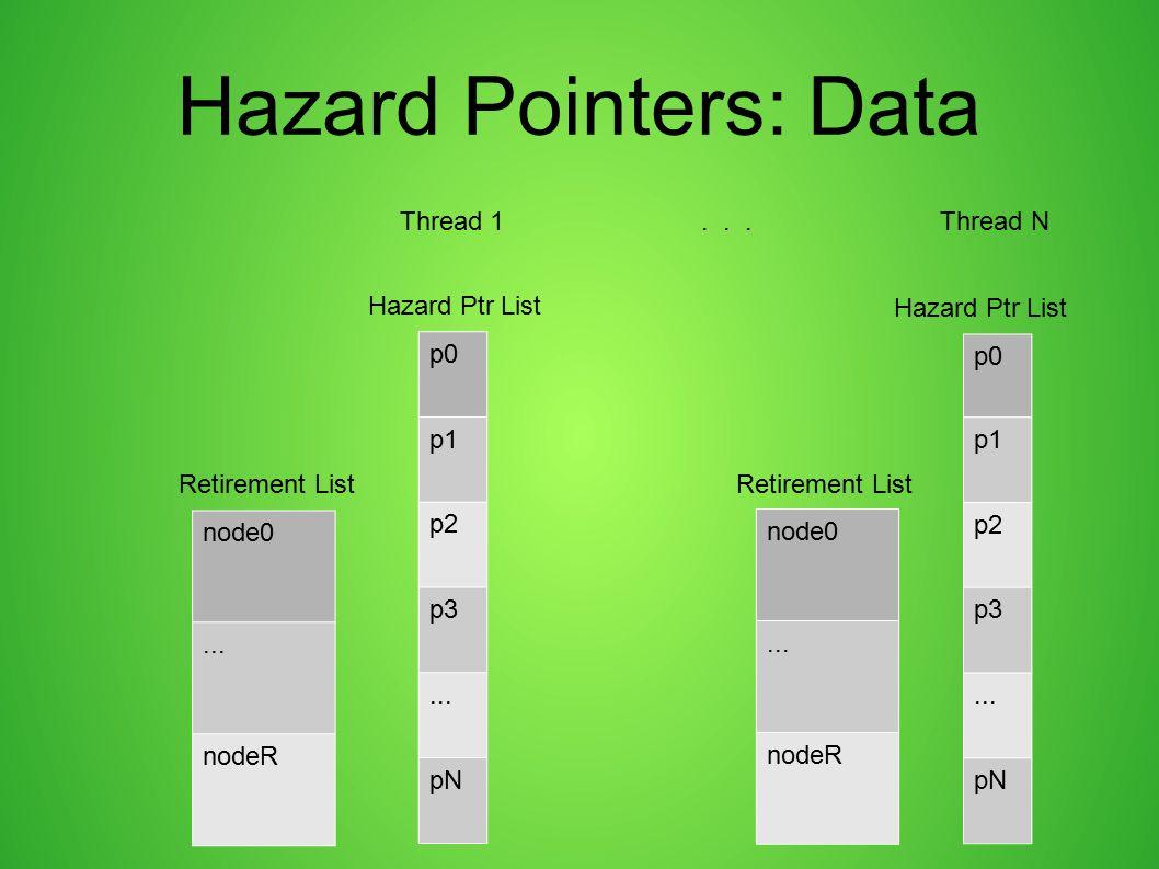 Hazard Pointers: Data Thread 1 . . . Thread N Hazard Ptr List