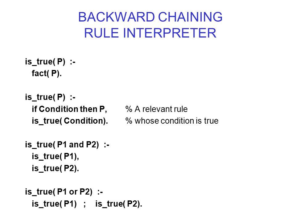 BACKWARD CHAINING RULE INTERPRETER