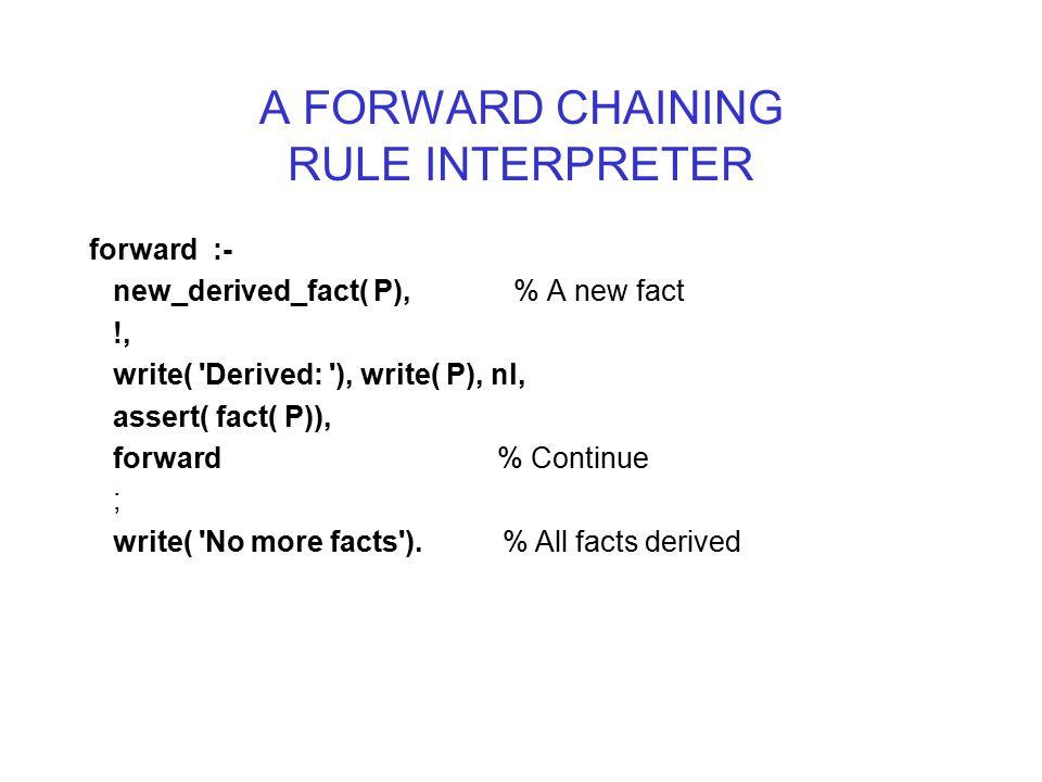 A FORWARD CHAINING RULE INTERPRETER