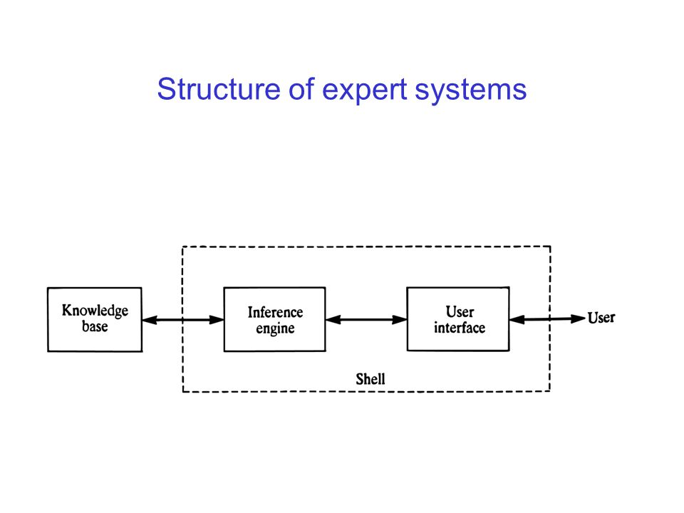 Structure of expert systems