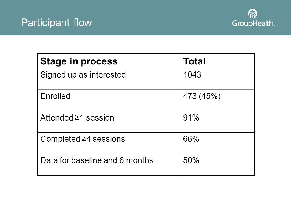 Participant flow Stage in process Total Signed up as interested 1043