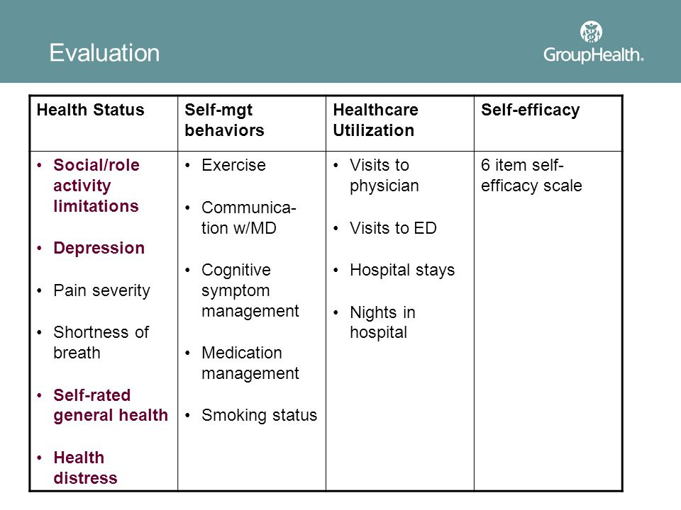 Evaluation Health Status Self-mgt behaviors Healthcare Utilization
