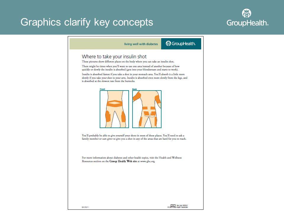 Graphics clarify key concepts