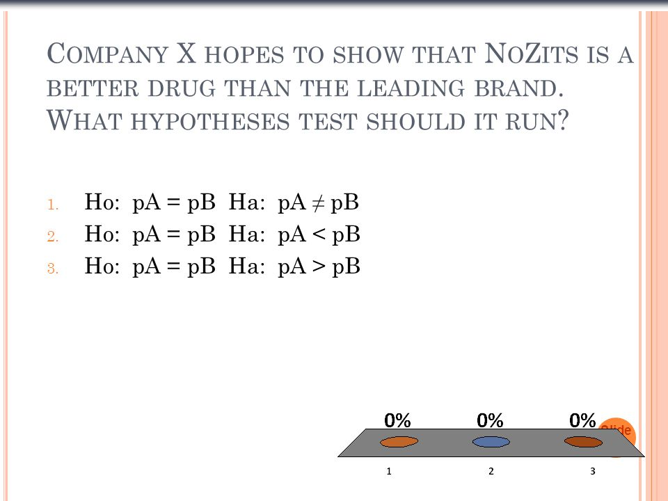 Company X hopes to show that NoZits is a better drug than the leading brand. What hypotheses test should it run