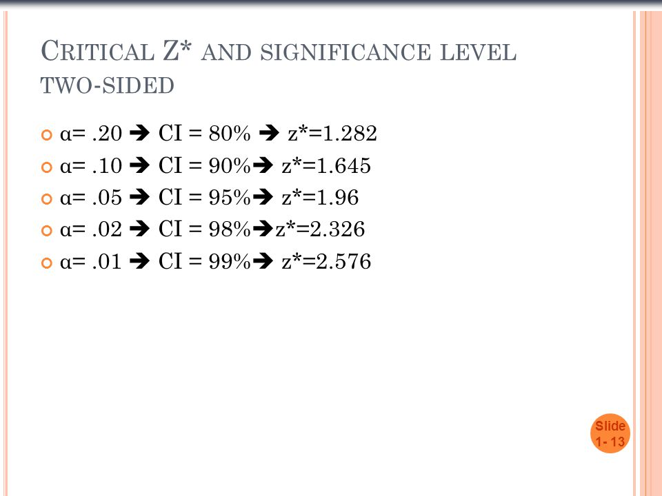 Critical Z* and significance level two-sided