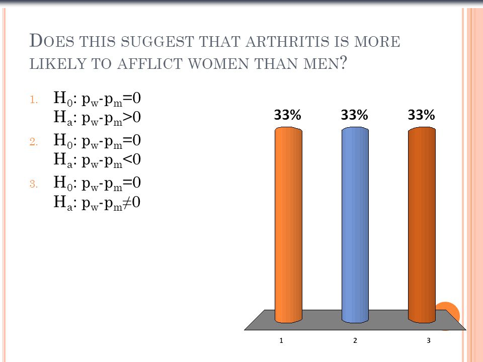 Does this suggest that arthritis is more likely to afflict women than men