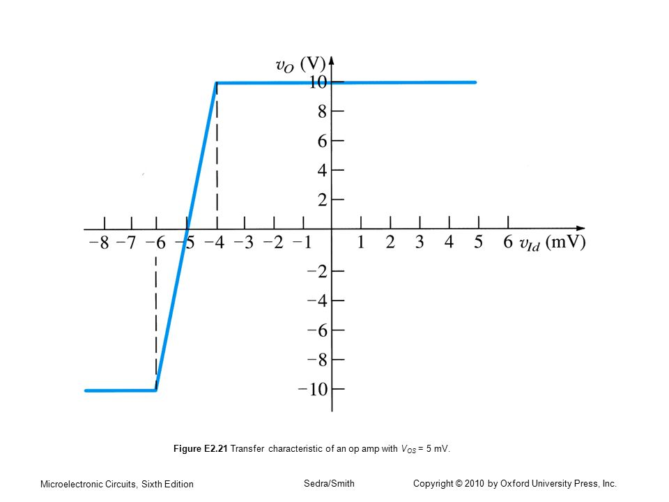 Figure E2.21 Transfer characteristic of an op amp with VOS = 5 mV.