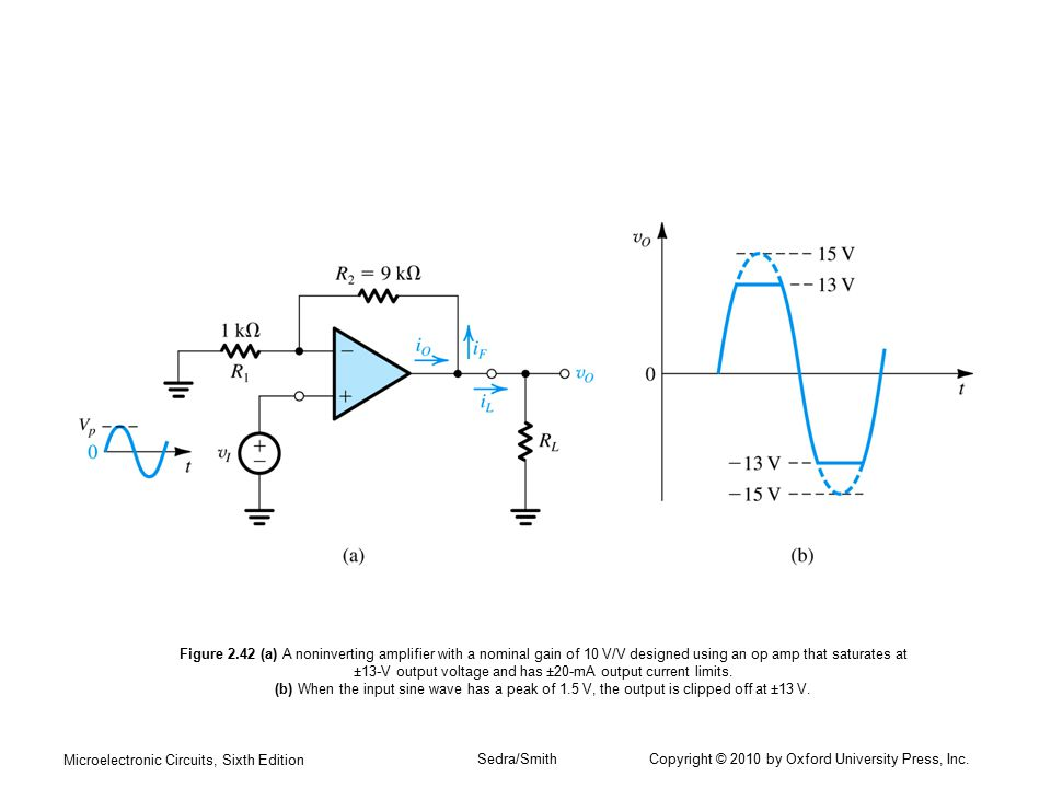 Figure 2.42 (a) A noninverting amplifier with a nominal gain of 10 V/V designed using an op amp that saturates at ±13-V output voltage and has ±20-mA output current limits. (b) When the input sine wave has a peak of 1.5 V, the output is clipped off at ±13 V.