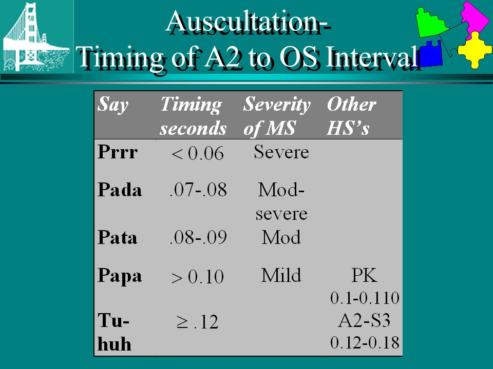 Auscultation- Timing of A2 to OS Interval