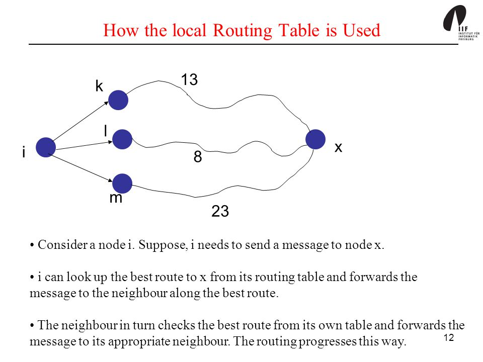 How the local Routing Table is Used