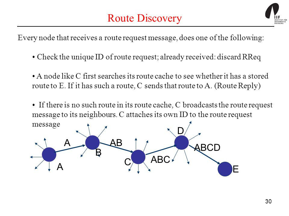 Route Discovery D A AB ABCD B ABC C A E
