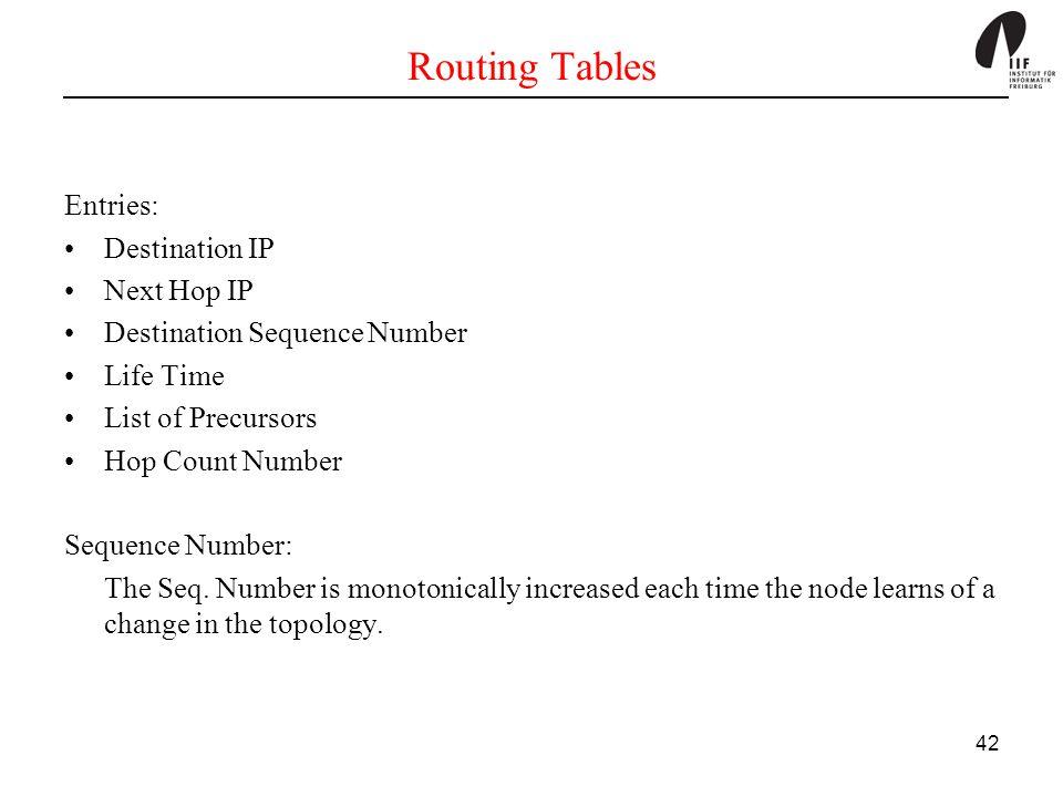 Routing Tables Entries: Destination IP Next Hop IP