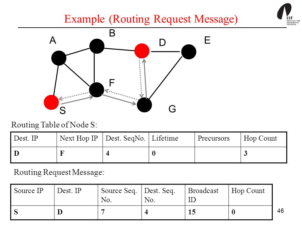 Example (Routing Request Message)