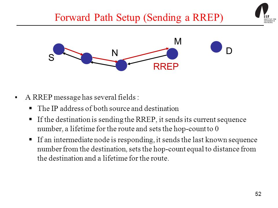 Forward Path Setup (Sending a RREP)
