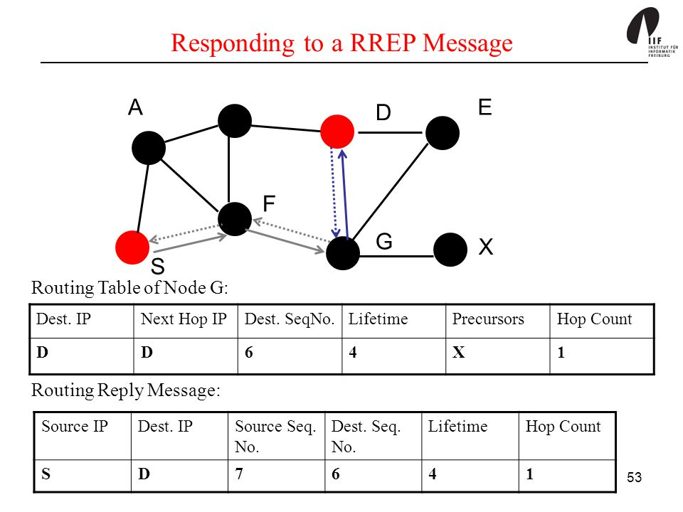 Responding to a RREP Message