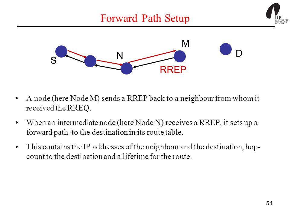 Forward Path Setup M D N S RREP