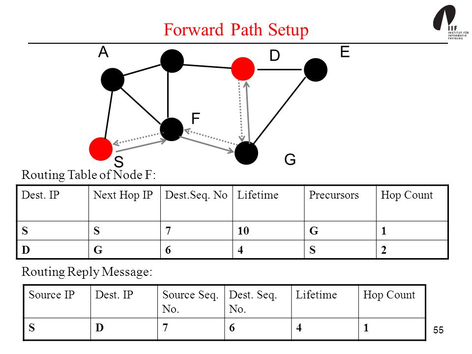 Forward Path Setup A E D F S G Routing Table of Node F: