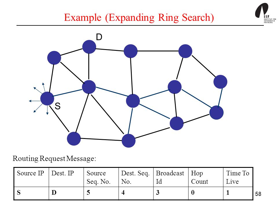Example (Expanding Ring Search)