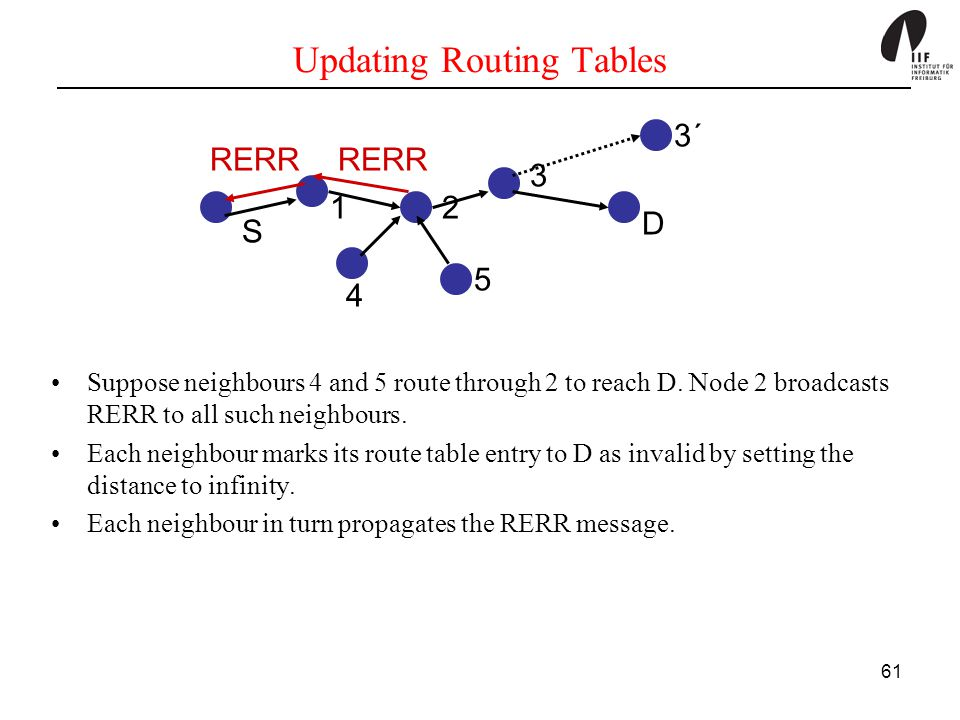 Updating Routing Tables
