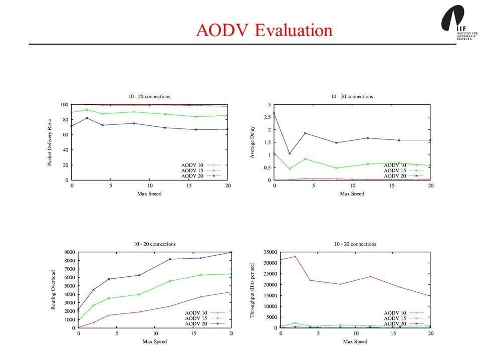 AODV Evaluation